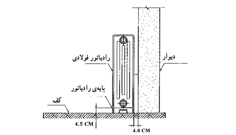 نصب رادیاتور